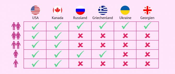 Imagen: Tabelle Familienmodelle und Länder