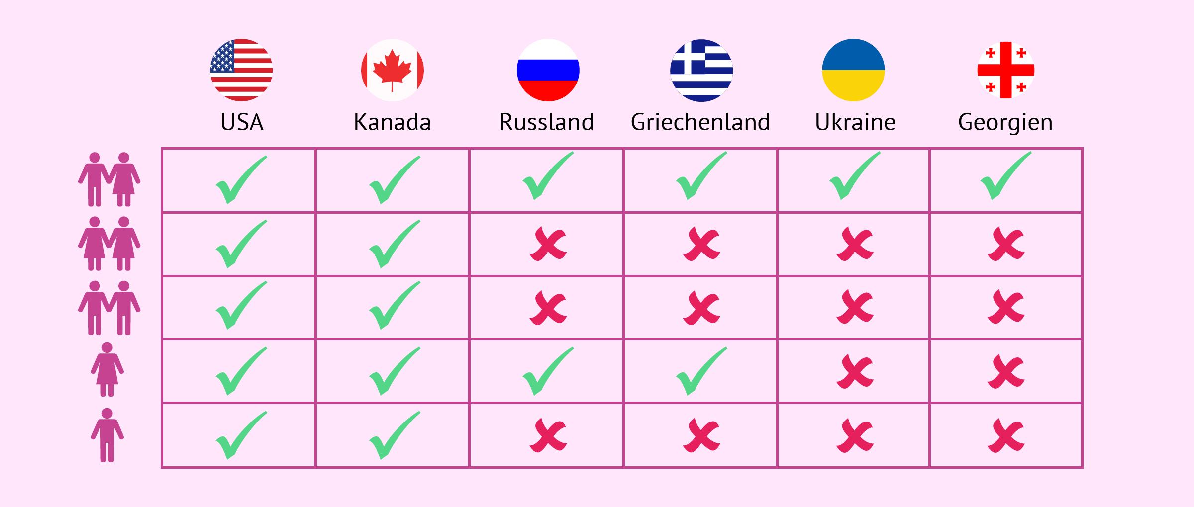 Tabelle Familienmodelle und Länder