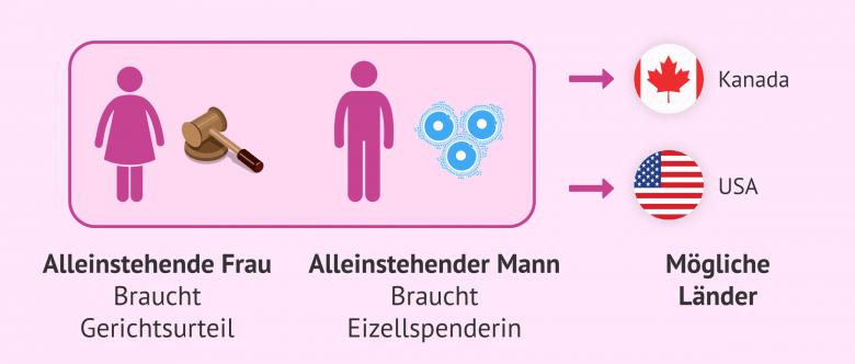 Adoption single frau deutschland