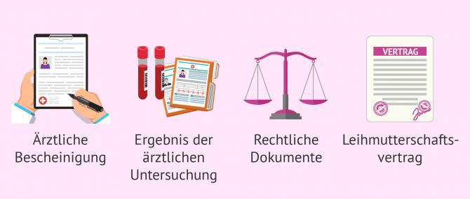 Imagen: Notwendige Dokumente bei der Leihmutterschaft