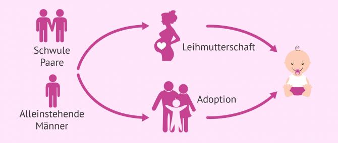 Imagen: Vaterschaft für schwule Paare und alleinstehende Männer: Adoption und Leihmutterschaft