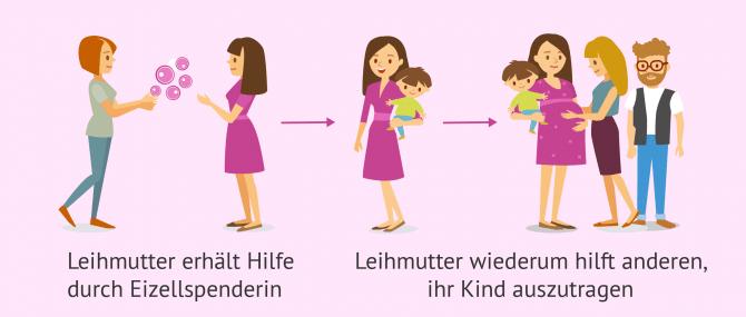 Imagen: Anderen durch Leihmutterschaft helfen, Eltern zu werden