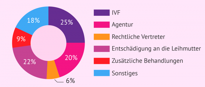 Leihmutterschaft Forum