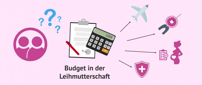 Was ist in einem Budget in der Leihmutterschaft mit inbegriffen?