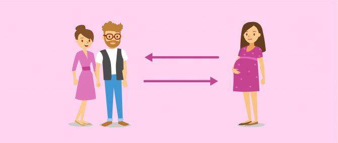 Imagen: Gegenseitige Wahl zwischen Leihmutter und Wunscheltern