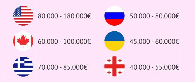 Imagen: Kosten je Land