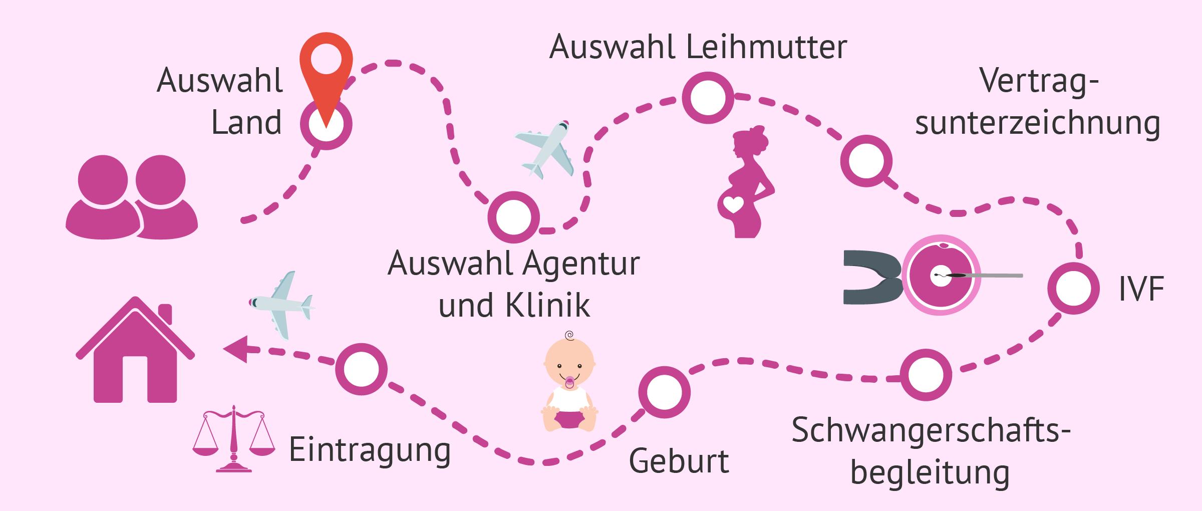 Eltern durch Leihmutterschaft: Schritte