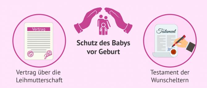 Imagen: Schutz des Kindes vor der Geburt