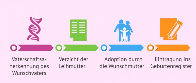 Imagen: Bedingungen in Russland und Deutschland für die Eintragung des Babys