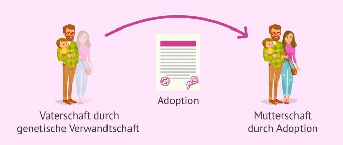 Imagen: Leihmutterschaft in Georgien für deutsche Wunscheltern