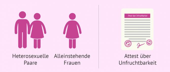 Imagen: Leihmutterschaft als Alternative für Unfruchtbarkeit