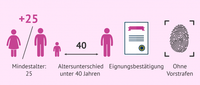Adoption für single frauen