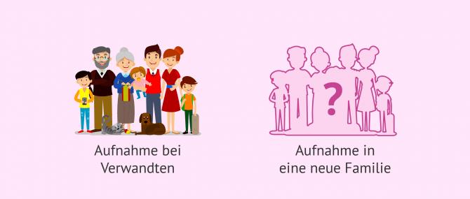Imagen: Verschiedene Arten von Pflegefamilien