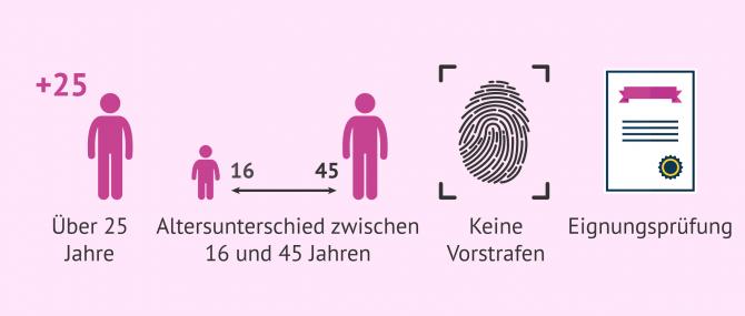 Imagen: Voraussetzungen für eine Adoption in Deutschland