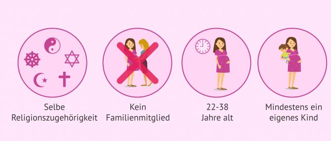 Imagen: Wie man Leihmutter in Israel wird