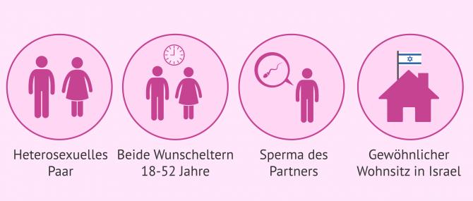 Imagen: Anforderungen Leihmutterschaft Israel