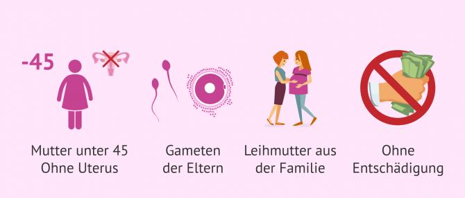 Imagen: Bedingungen Japan Leihmutterschaft