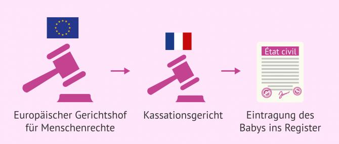 Imagen: Frankreich ändert sein Fallrecht nachdem es vom EGMR verurteilt wurde