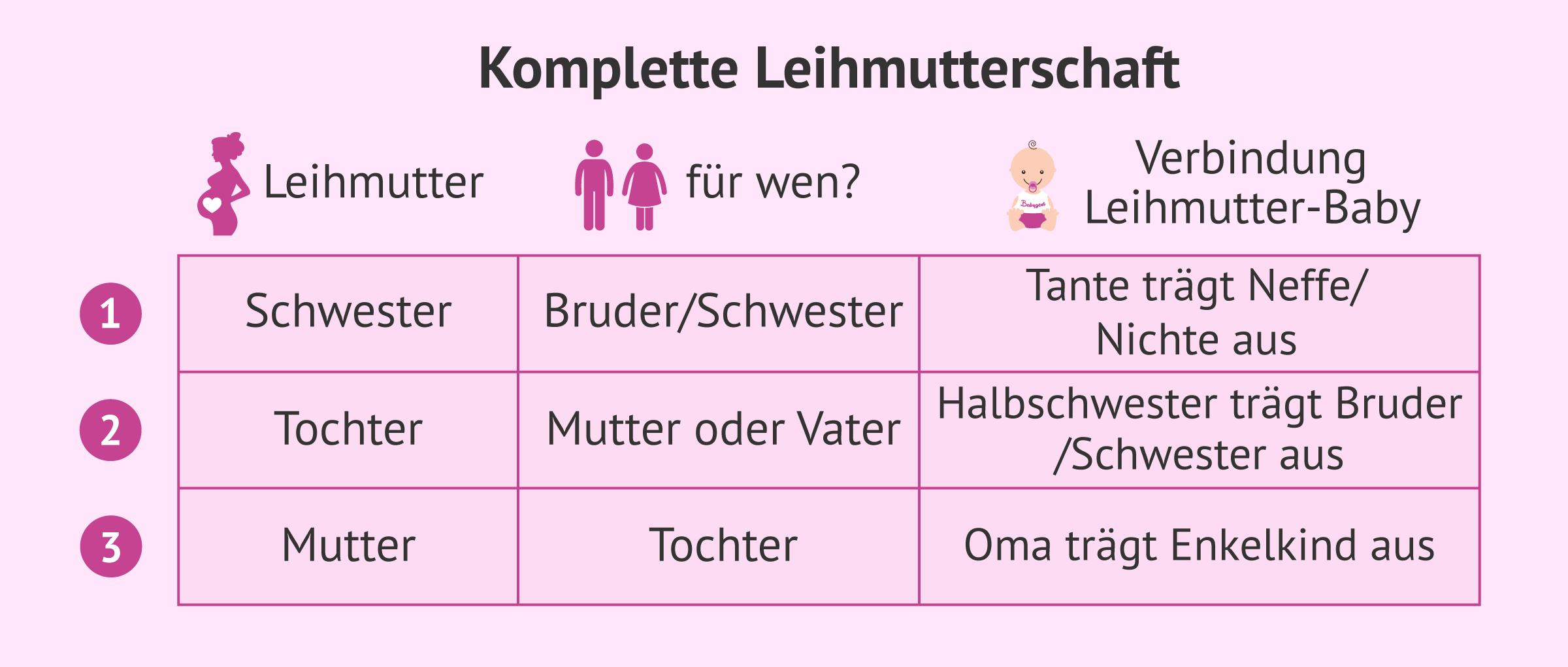 Komplette Leihmutterschaft: Kombinationen unter Familienmitgliedern