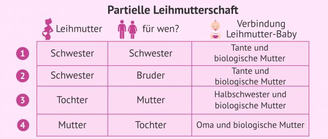 Imagen: Leihmutterschaft unter Familienmitgliedern: Tabelle mit möglichen Kombinationen