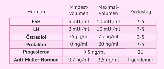 Imagen: Tabelle über die Hormonwerte bei Frauen