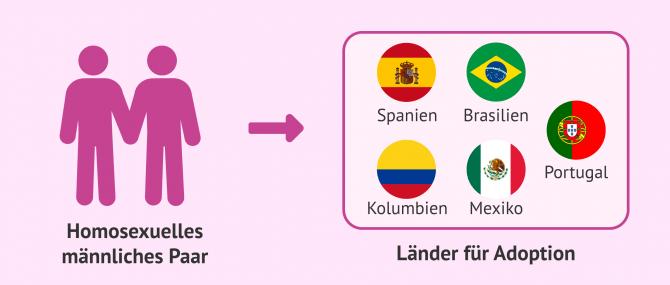 Imagen: Mögliche Länder für eine Auslandsadoption