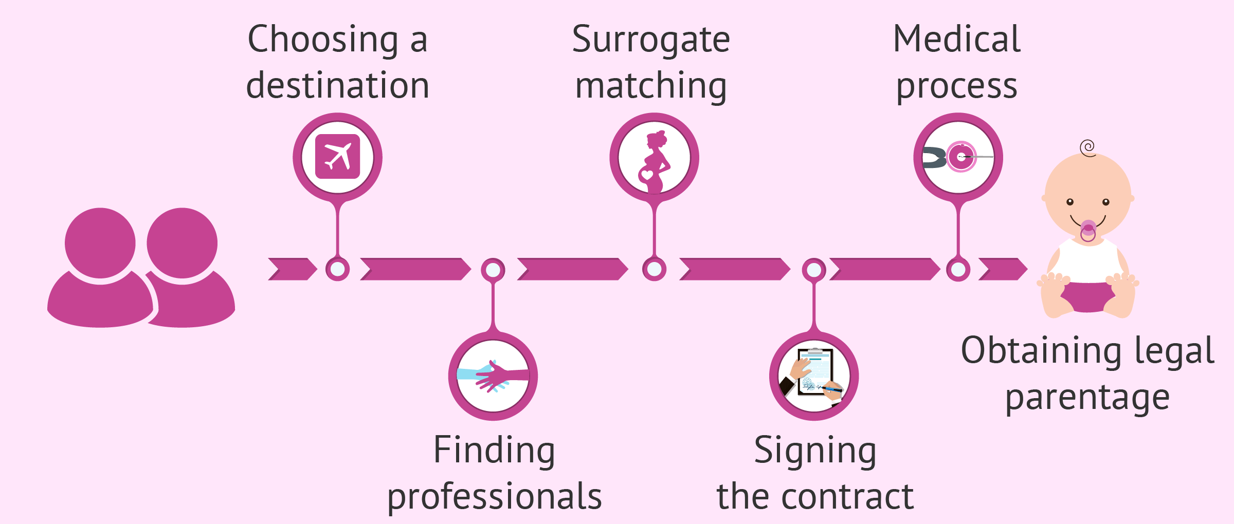 How to become parents via surrogacy abroad step by step