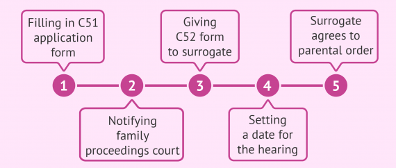 Surrogacy in the UK: legal process for intended parents