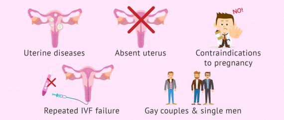 Medical reasons for surrogacy