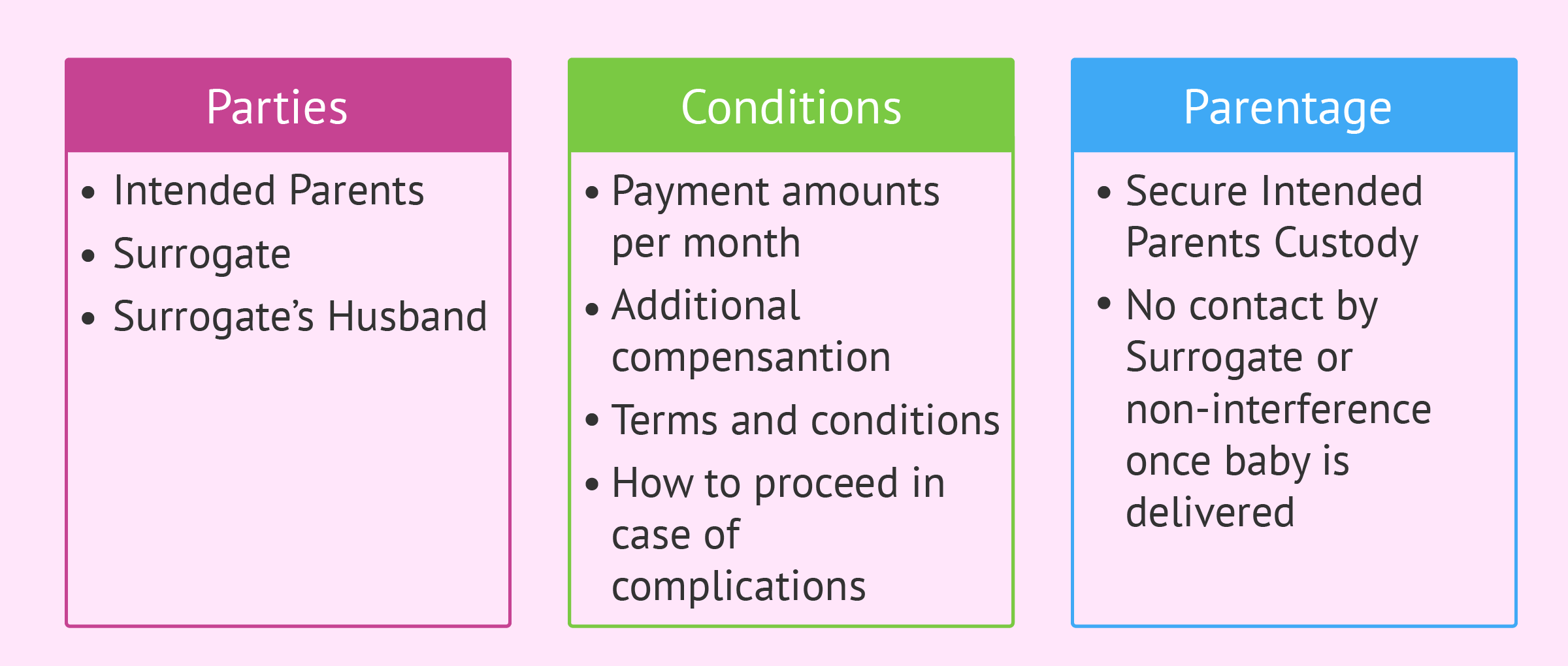 Surrogacy contract: key points