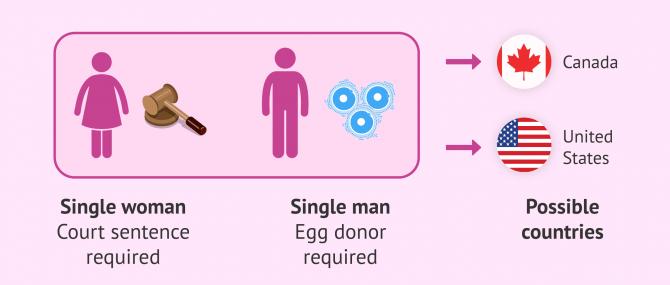 Imagen: Destinations for singles in surrogacy