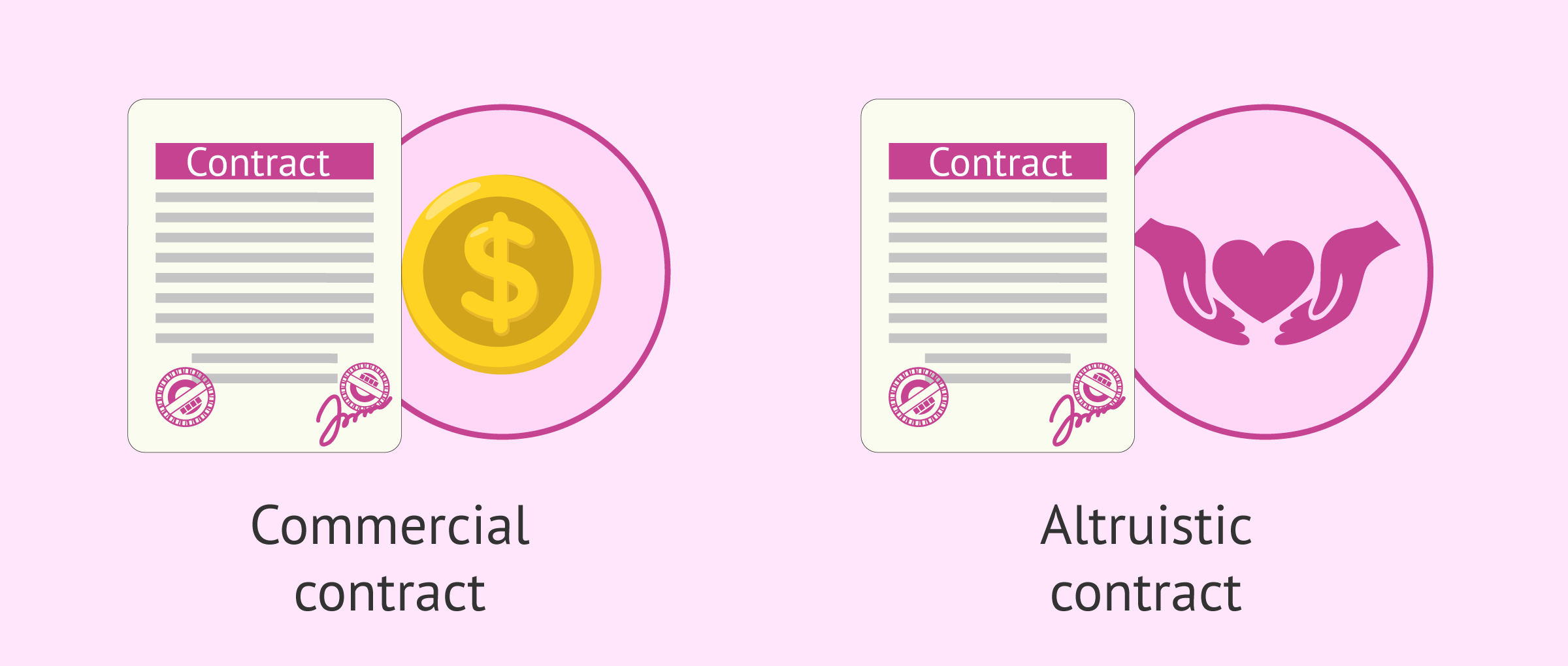 Types of contracts for surrogacy