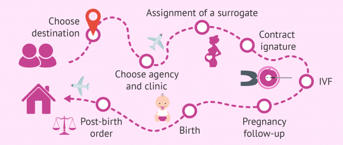 Imagen: Surrogacy step by step