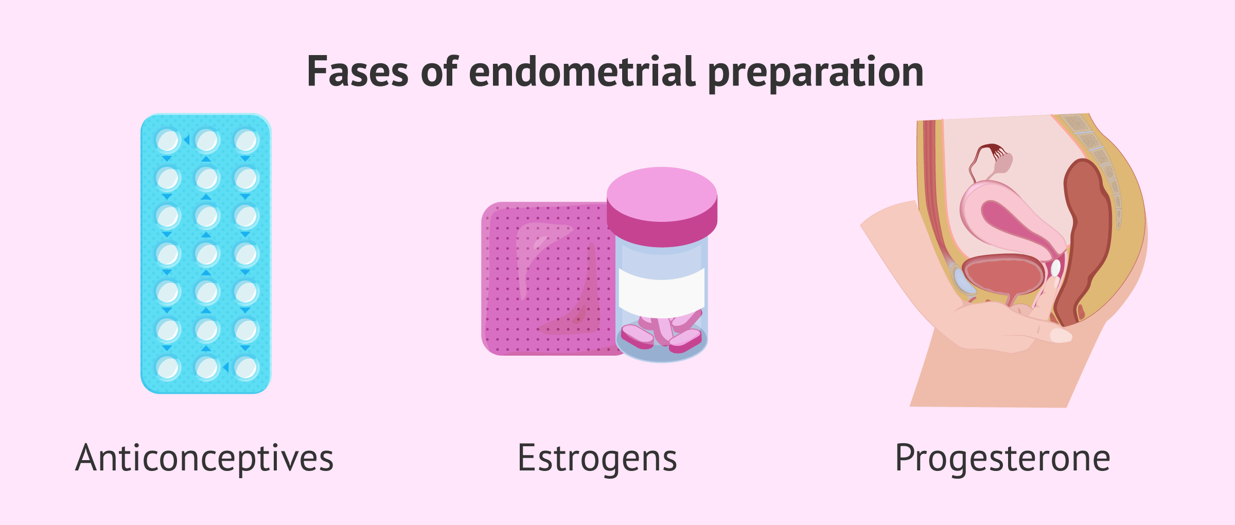 Medication for preparing endometrium