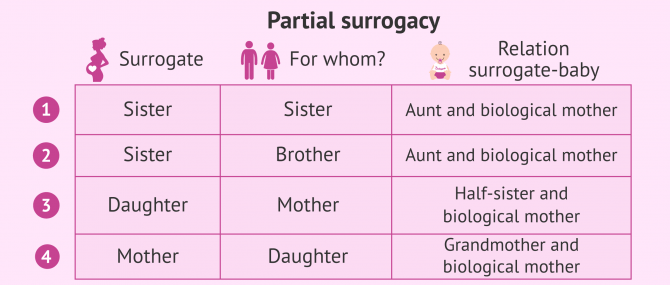 Imagen: Surrogacy among family members: Overview about possible combinations