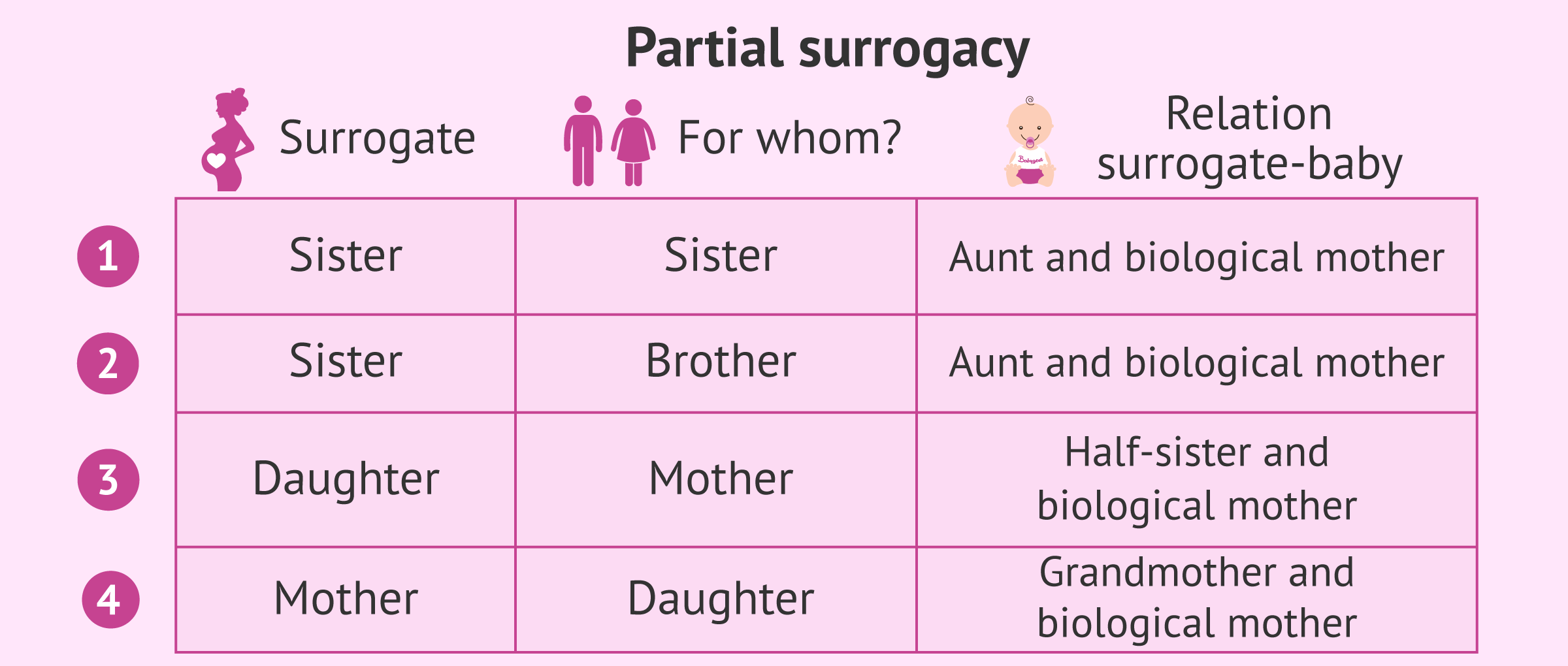 Surrogacy among family members: Overview about possible combinations