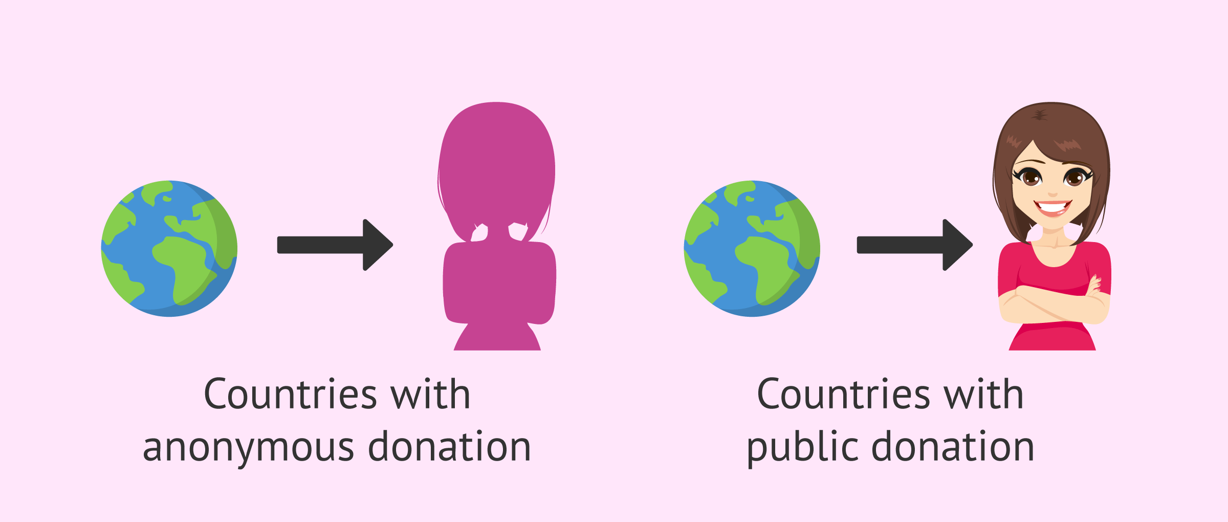 Differences in chosing a donor according to country