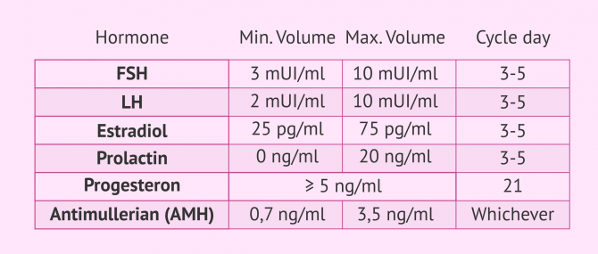 Imagen: Table of female hormone values