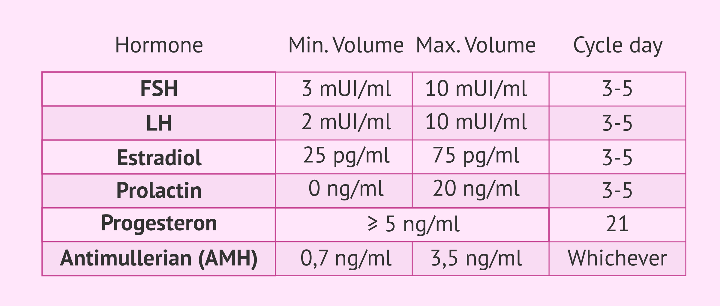 Table of female hormone values