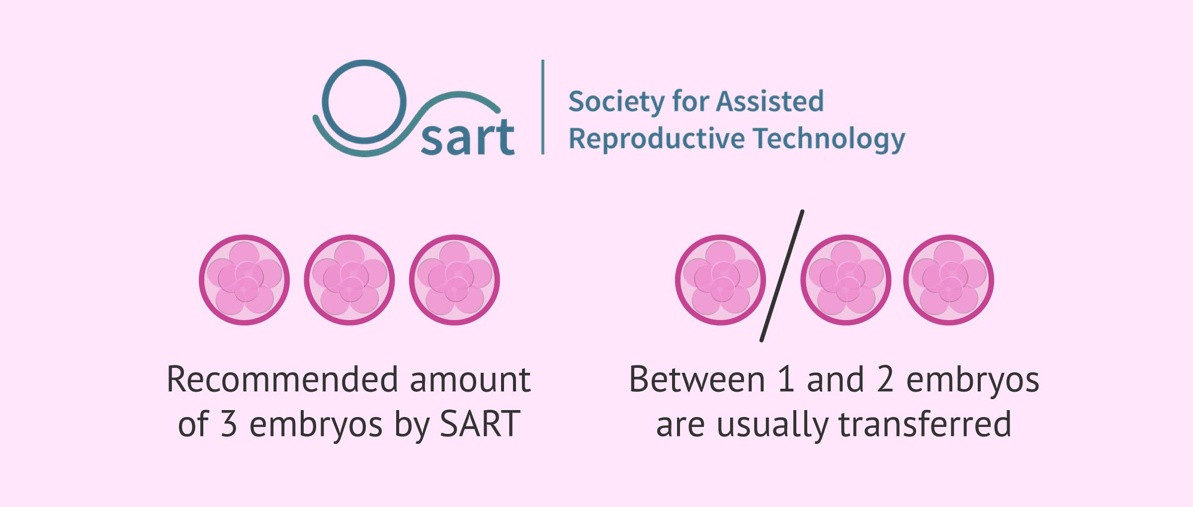 How many embryos are usually transferred?