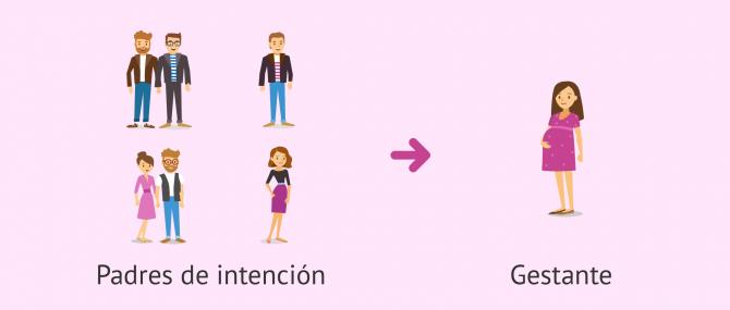 ¿Qué es la gestación subrogada?