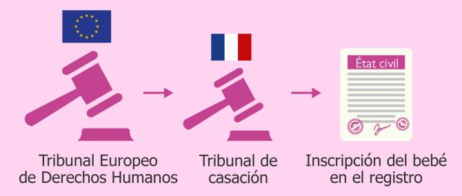 Francia modifica su jurisprudencia tras las condenas del TEDH