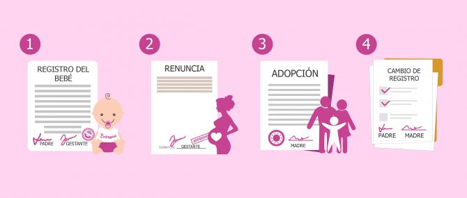 Filiación por adopción en gestación subrogada