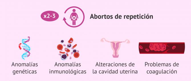 Aborto repetido