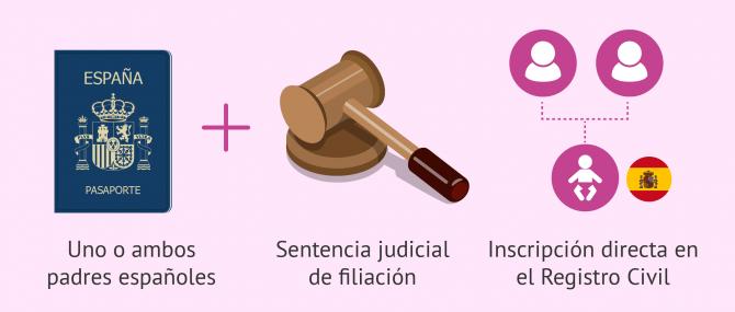 Sentencia judicial para la filiación en casos de gestación subrogada