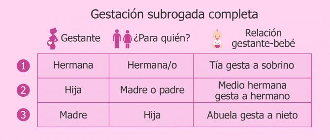 Gestación subrogada completa: combinaciones si se hace entre familiares