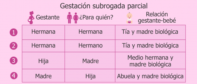 Gestación subrogada parcial entre familiares: tabla con las posibles combinaciones