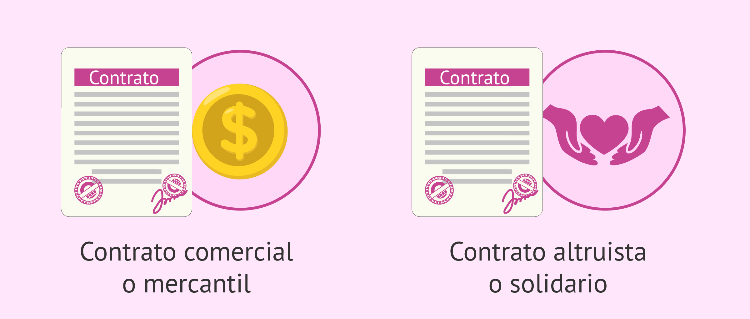 Tipos de contratos para gestación subrogada