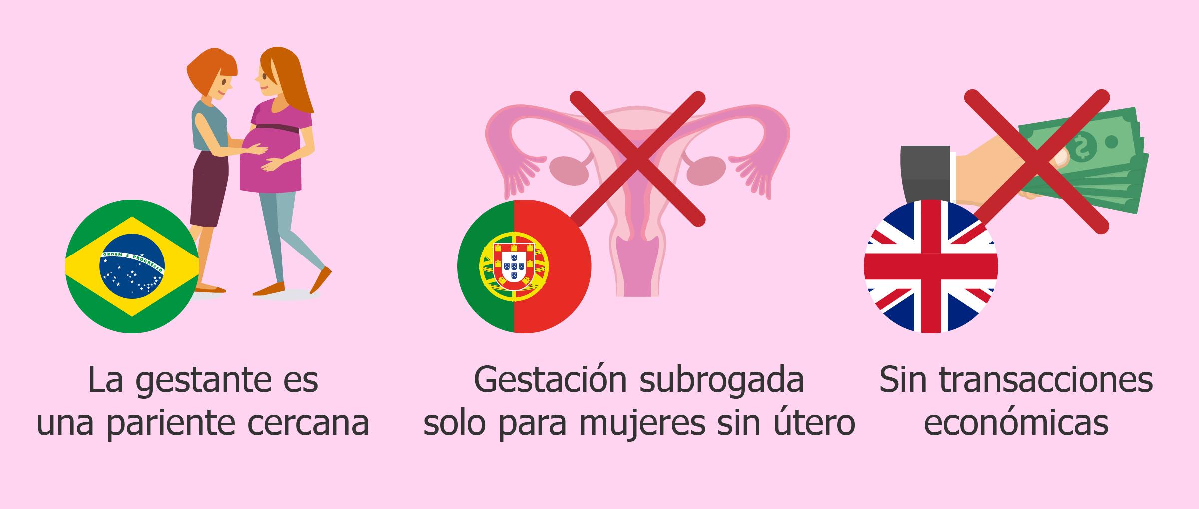 Los modelos de gestación subrogada de Brasil, Portugal y UK