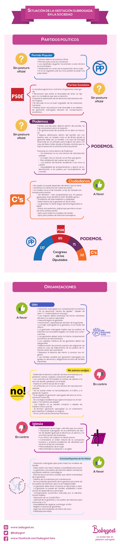 Infografía: opiniones sobre la gestación subrogada en España